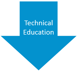 Technical Education Pathways Arrow